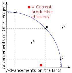 production possibility frontier curve pdf